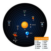 Planet of solar system with astronomical signs of the planets — Stock Vector