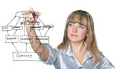 The business woman draws felt pen business plan on screen — Stock Photo