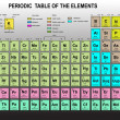 Periodic Table of the Elements — Stock vektor