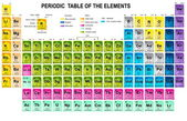 Periodic Table of the Elements — Stock Vector