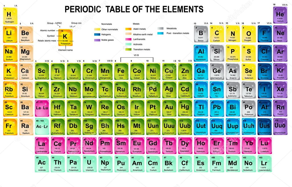 Periodic Table of the Elements with atomic number, symbol and weight  — Векторная иллюстрация #4422441