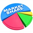 Market Share - Words on Pie Chart Graph - Stock Photo