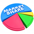 Market Share - Words on Pie Chart Graph — Stock Photo