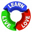 Live Learn Love - Circle Diagram — Stok Fotoğraf #4434621