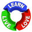 Live Learn Love - Circle Diagram — Stock Photo