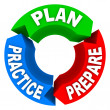 Plan Practice Prepare - 3 Arrow Wheel - Stock Photo
