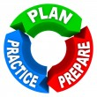 Plan Practice Prepare - 3 Arrow Wheel — Stock Photo #4439549