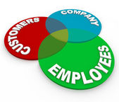 Customer Service - Venn Diagram — Stock Photo