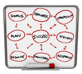 Success Diagram - Dry Erase Board with Red Marker — Stock Photo