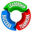 Leadership Teamwork Success - Circular Arrows — Stock Photo