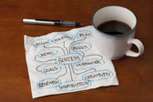 Success brainstorming or mind map — Stock Photo