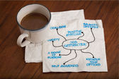 Job satisfaction napkin doodle — Stock Photo