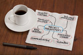 Project management concept - napkin doodle — Stock Photo