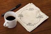 Ciclo de felicidad, éxito, cumplimiento o satisfacción — Foto de Stock