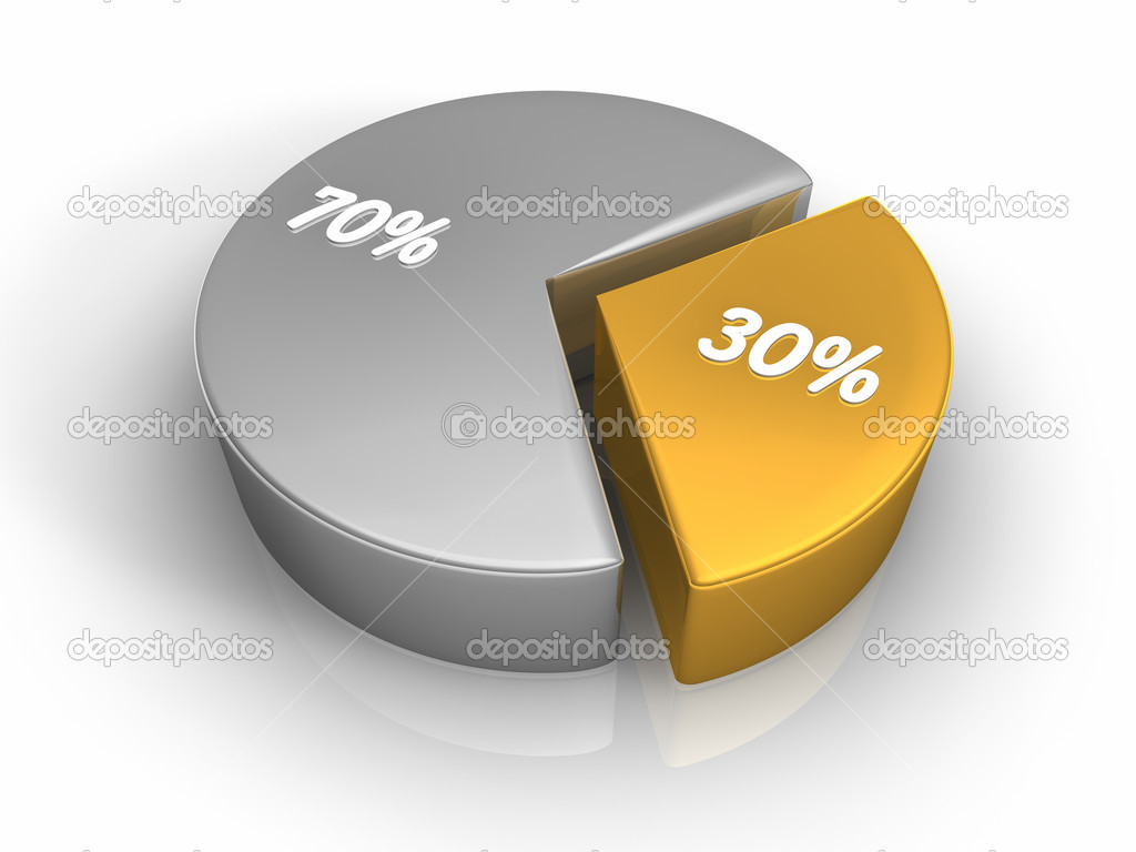 how to find the percentage in a pie chart