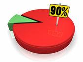 Pie Chart 90 Percent — Stock Photo