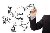Businessman's hand draw cloud computing diagram — Stockfoto