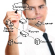 Businessmdrawing internet diagram — Stock Photo #4107002