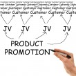 Stock Photo: Product Promotion