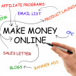 Stock Photo: Make Money Online