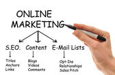 Online Marketing — Foto Stock