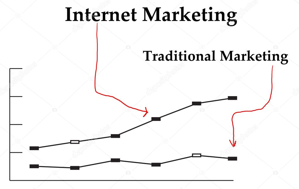 online marketing vs traditional marketing Effects of word-of-mouth versus traditional marketing: findings from an internet social networking site  word-of-mouth versus traditional marketing / 91.