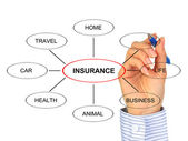 Insurance concept. — Stock Photo