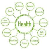 Zdraví síťového diagramu koncept s ikonami ekologie