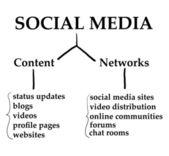 Sociální média graf