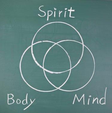 Spirit, body and mind, drawing circles