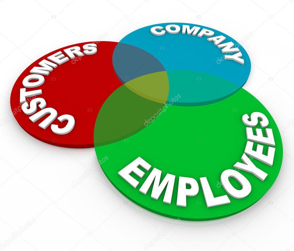 servicio al cliente - diagrama de venn — Foto de stock © iqoncept ...