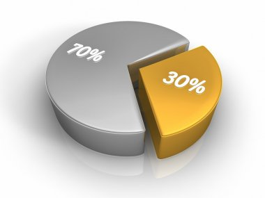Pie Chart 30 70 percent
