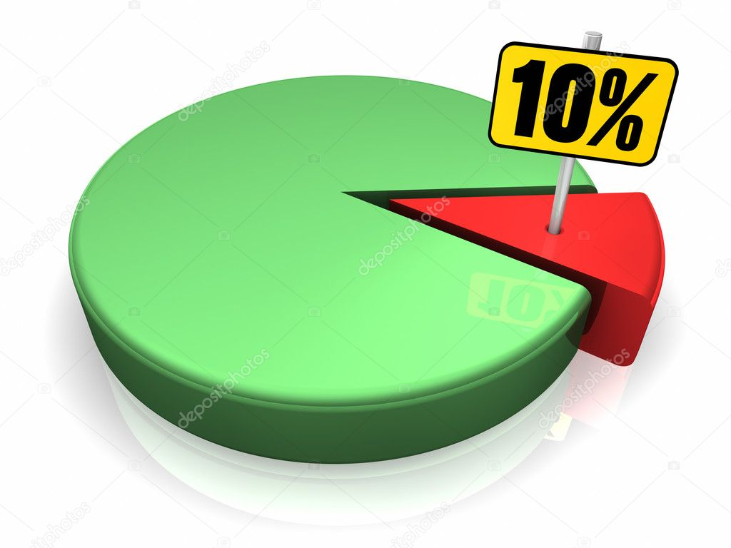 how to make graph percentage 100
