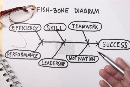 Photo pour Concept de diagramme en os de poisson - de nombreuses utilisations dans l'industrie pétrolière et gazière . - image libre de droit