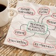 Personal financial planning concept - napkin doodl...